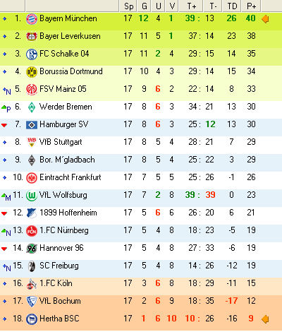 Bundesliga 2010 Tabelle
