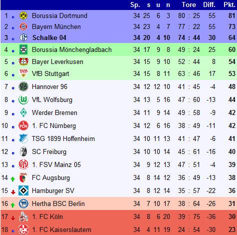 Tabelle 2 Bundesliga 2012